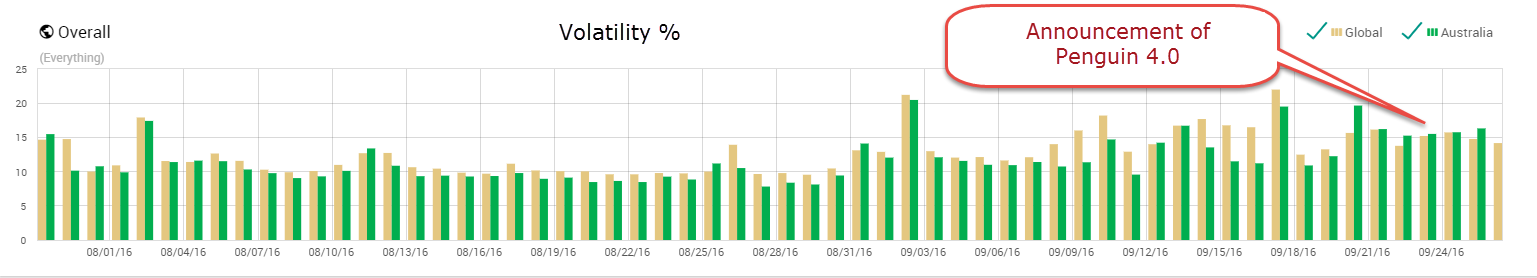 Graph Showing SERP Fluctuations