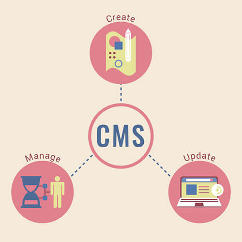 Benefits of a CMS