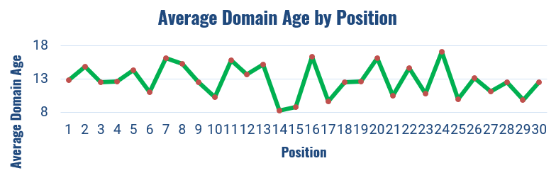 average domain age by position