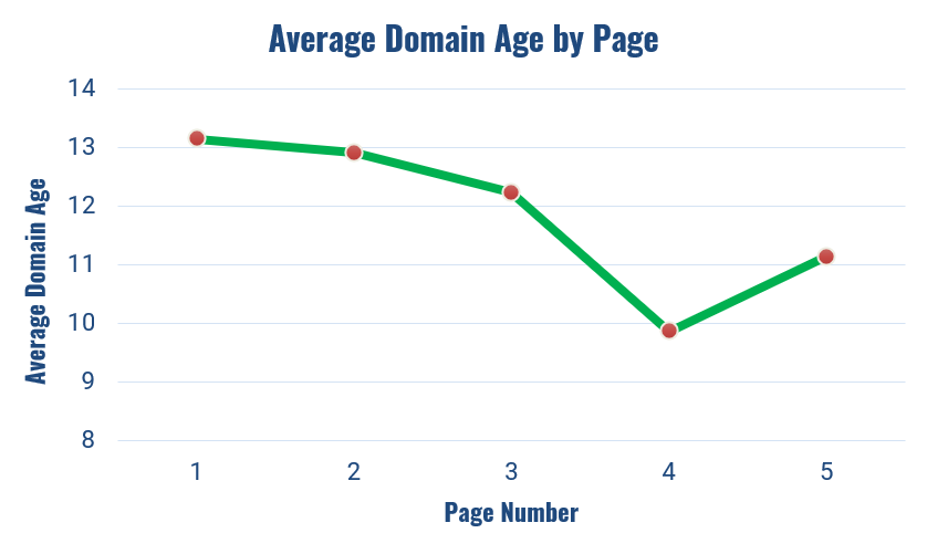 average domain age by page