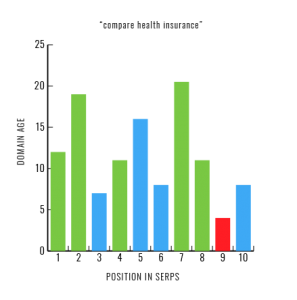 Second Graph Showing Page 1 Results