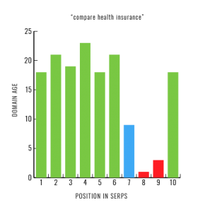 Second Graph Showing Page 3 Results